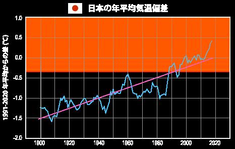 日本の年平均気温偏差