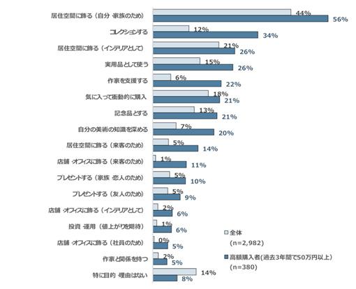 美術品購入の目的(全体と美術品高額購入者の比較) 出所:「日本のアート産業に関する市場調査2016」(一社)アート東京・(一社)芸術と創造