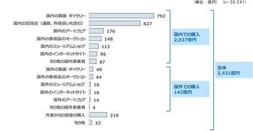 チャネル別の美術品市場規模 出所:「日本のアート産業に関する市場調査2016」(一社)アート東京・(一社)芸術と創造